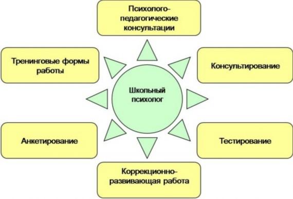 shkol-nyiypsixolog
